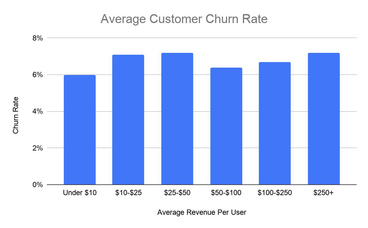 average customer churn rate