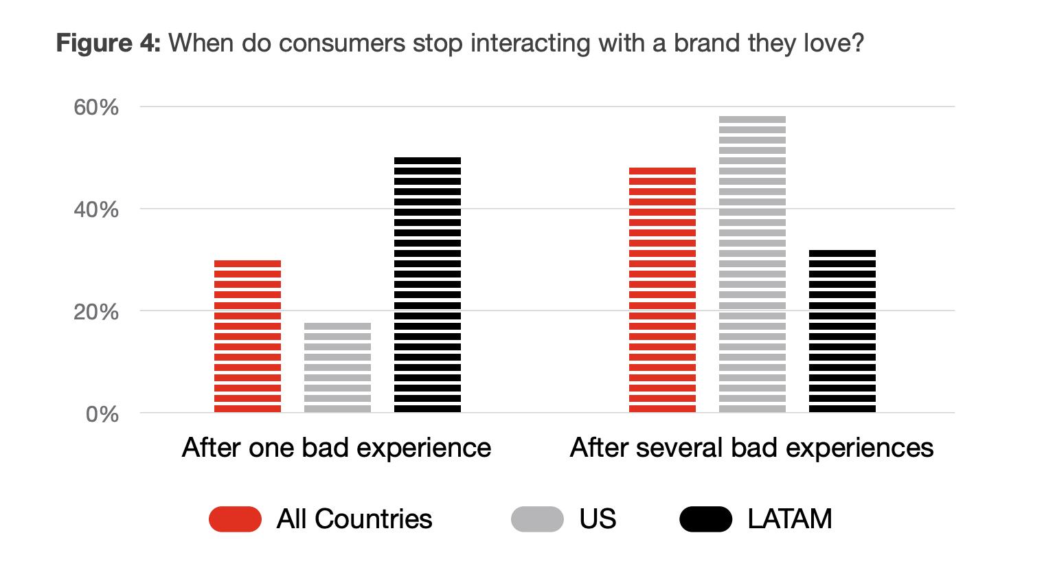 cost of bad customer service