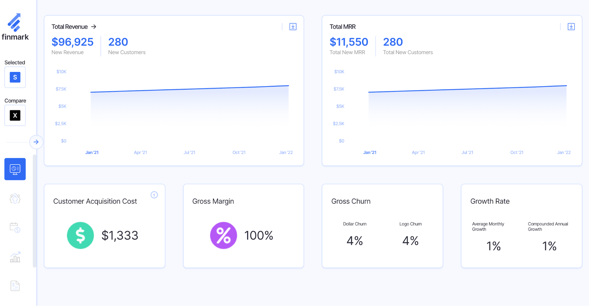 customer acquisition cost dashboard
