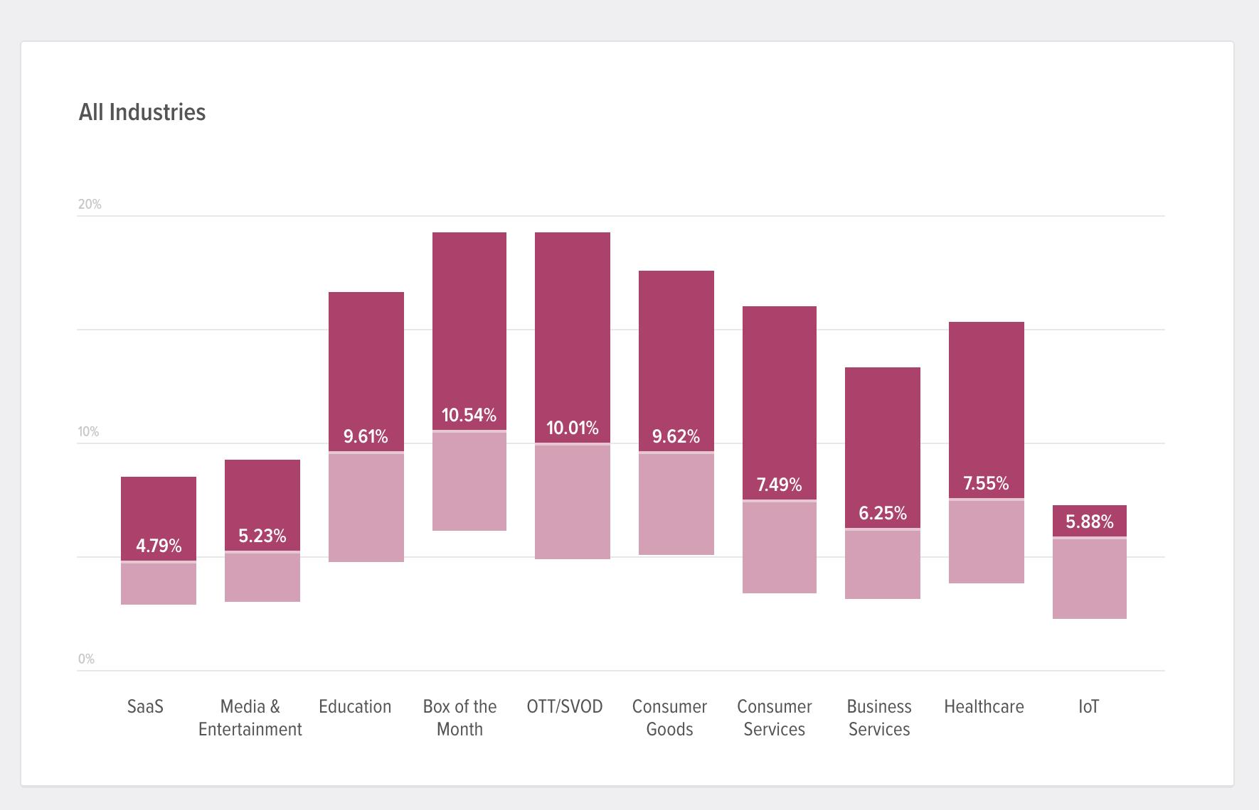 customer churn benchmarks - recurly