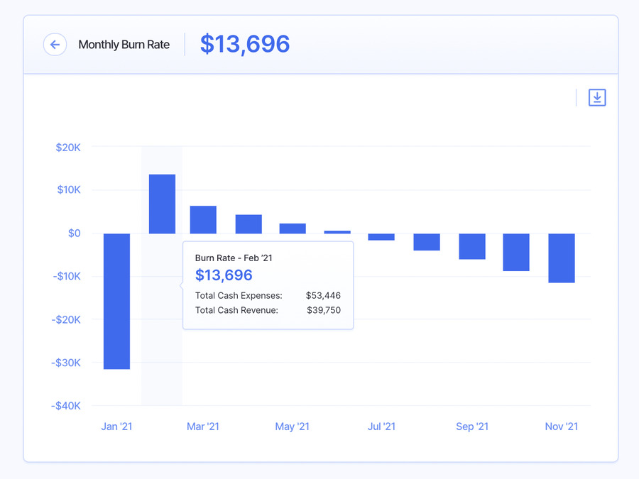 monthly burn rate - financial metrics
