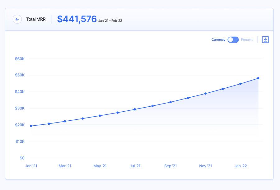 mrr - startup metrics