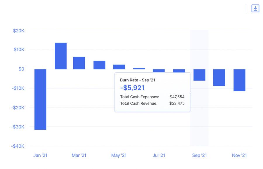 net negative burn rate - financial metrics