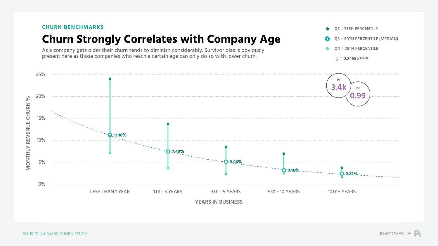 revenue churn benchmarks - company age