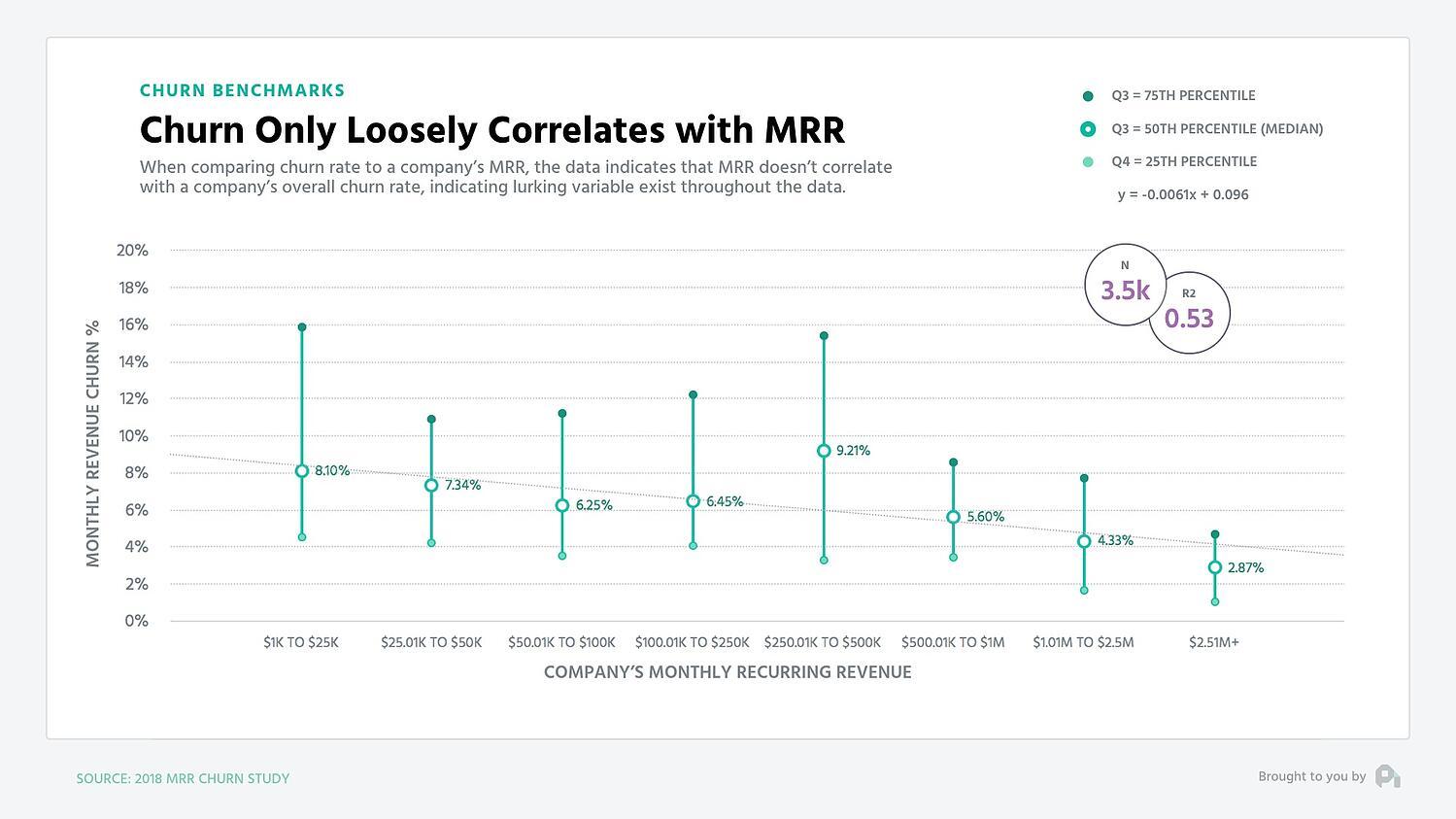 revenue churn benchmarks - mrr