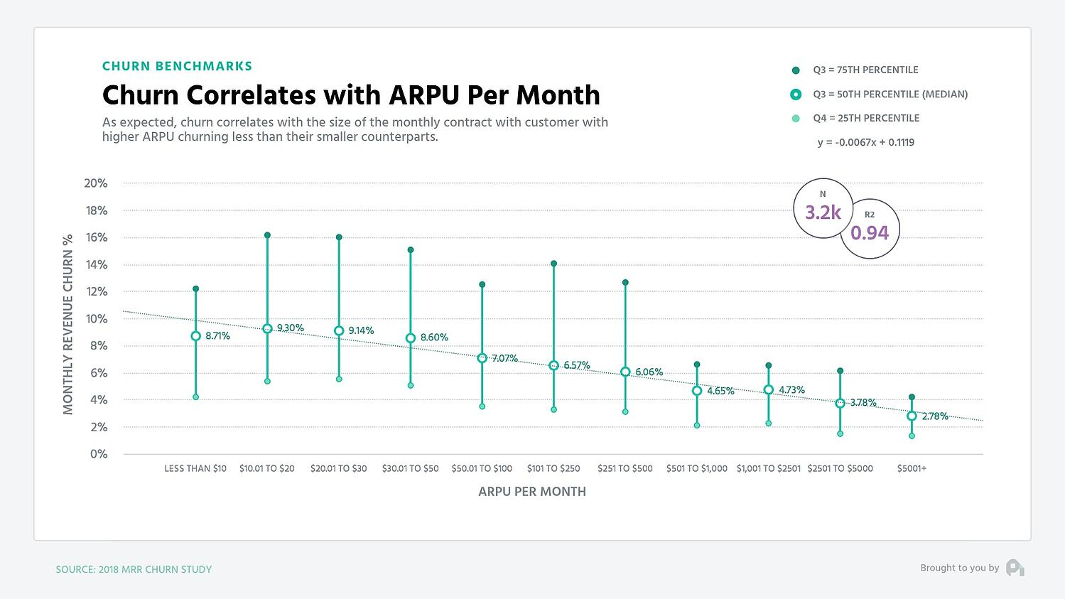 revenue churn by arpu - profitwell
