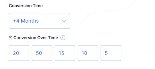 revenue driver conversion time
