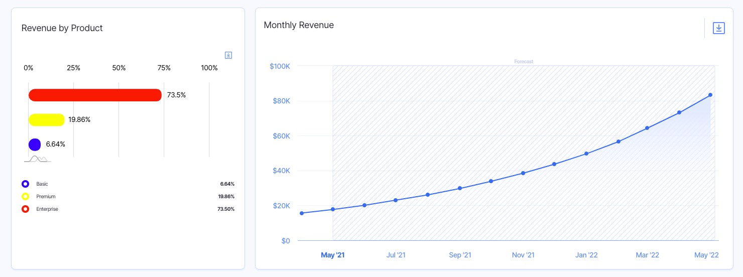revenue projections - startup financial planning