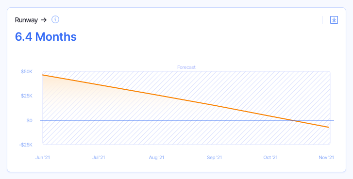 startup runway with lower churn