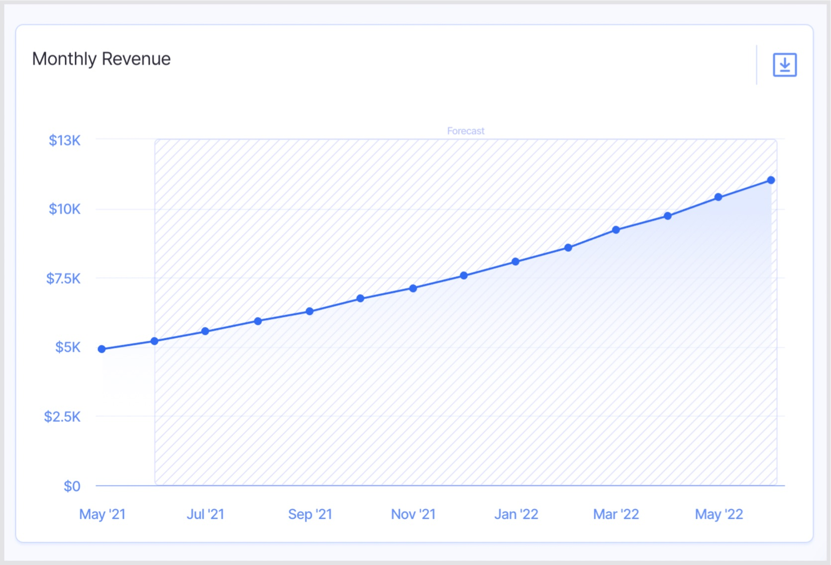 revenue forecast example