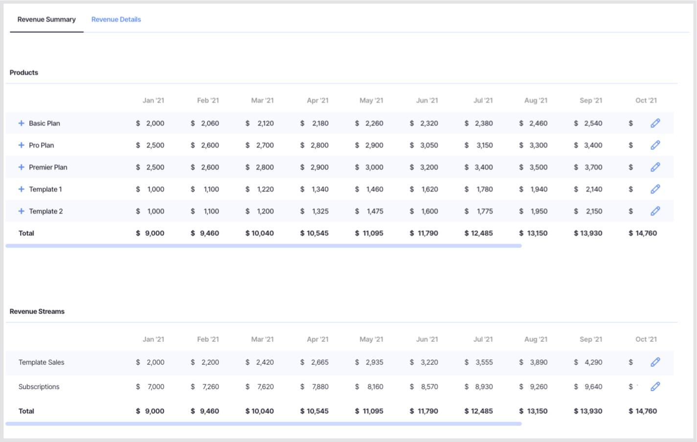 revenue forecast table