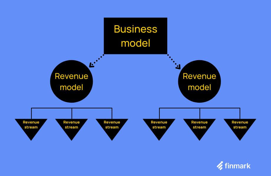 business model revenue model revenue stream