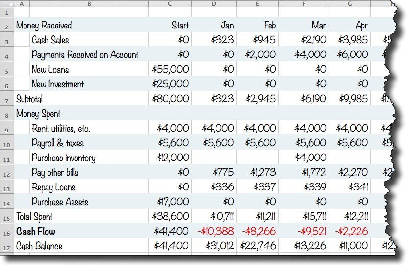 cash flow projection example