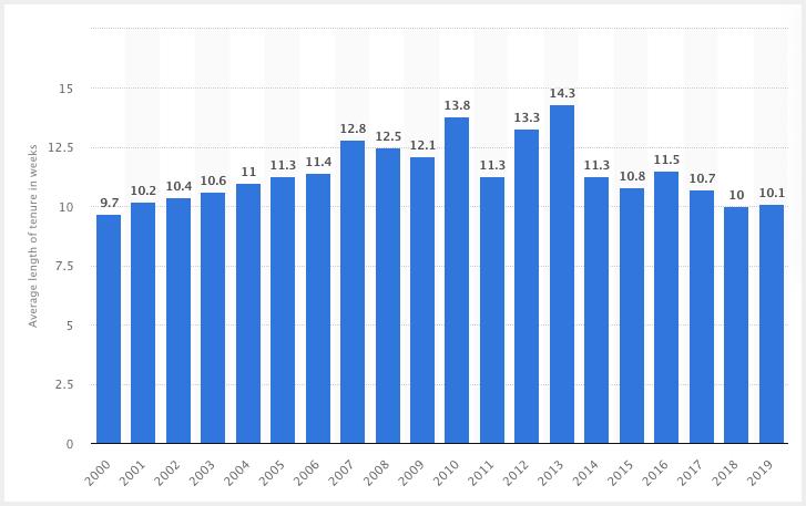 average tenure for contractors